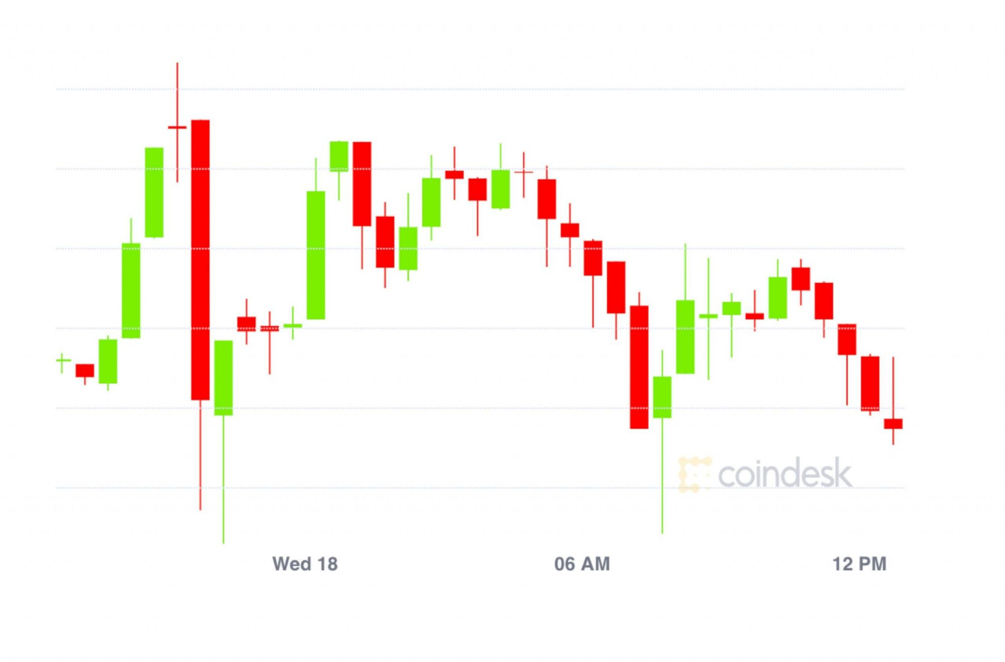 Market Wrap: Bitcoin Hits $18.4K; $260M in Ether Options Expire in December