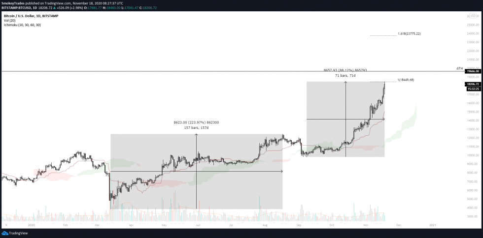 There's Only Two Resistances Left Before Bitcoin Sets Fresh All-Time Highs