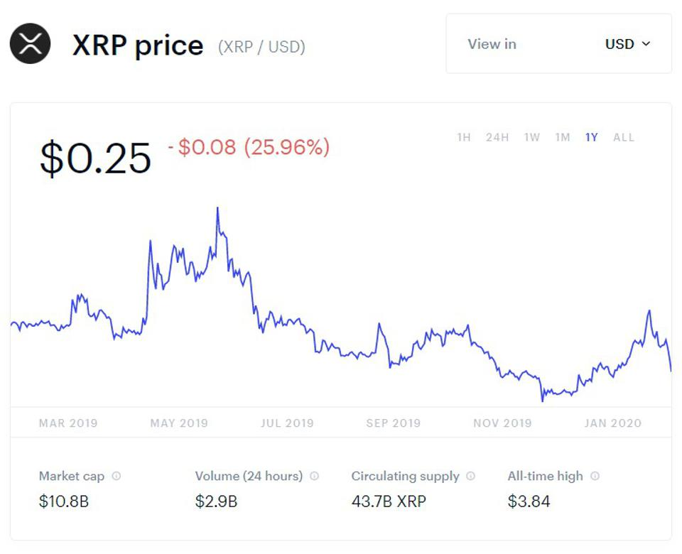 What might occur if XRP was announced as a security? Here's Ripple CEO's interpretation of it