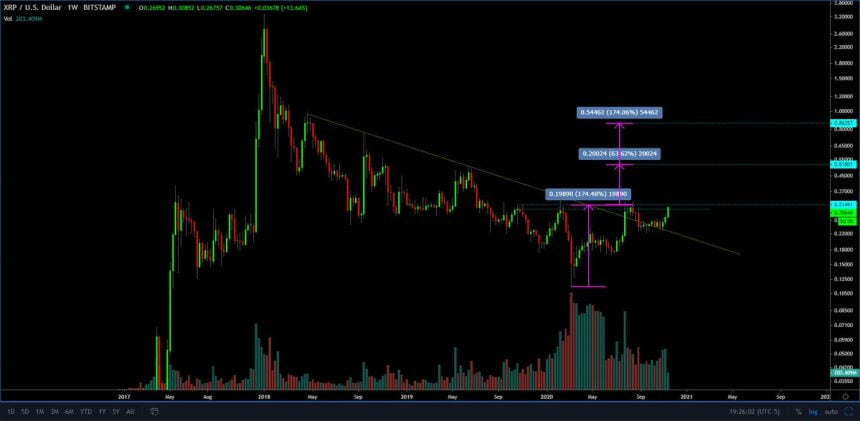 """XRP is on the """"Verge of Something Big"""" as Trader Targets Move to $0.85"""